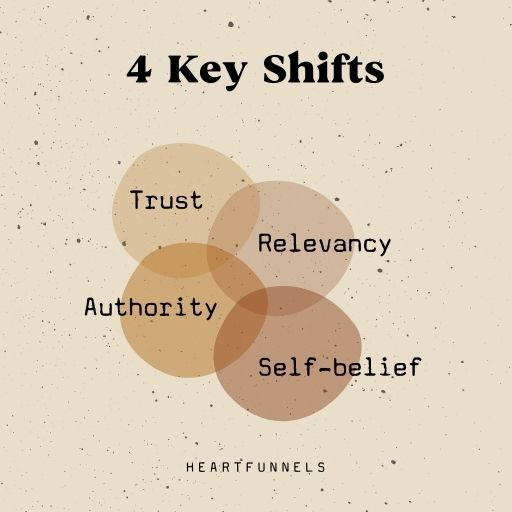 The 4 key shifts your clients need before buying. Trust, relevancy, authority, and self-belief.