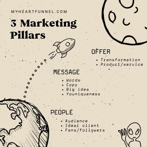 3 Marketing pillars for coaches, creators, and healers. People, message, and offer. Must have these first.