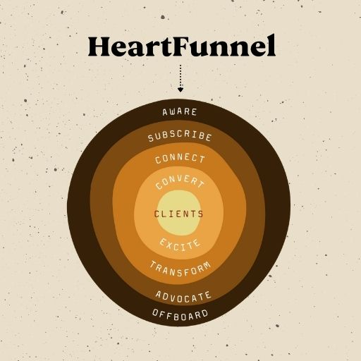 The HeartFunnel. A heart-centered marketing funnel for coaches, creators, and healers.